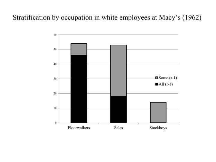Stratification by occupation in white employees at Macy's (1962)