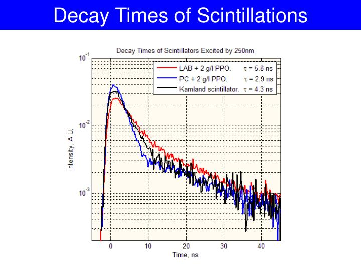 Decay Times of Scintillations