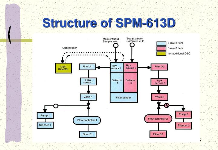 Structure of spm 613d