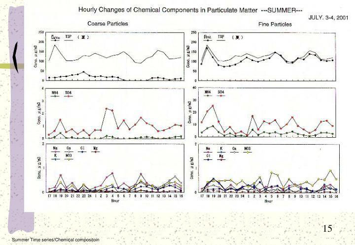 Summer Time series/Chemical compositoin