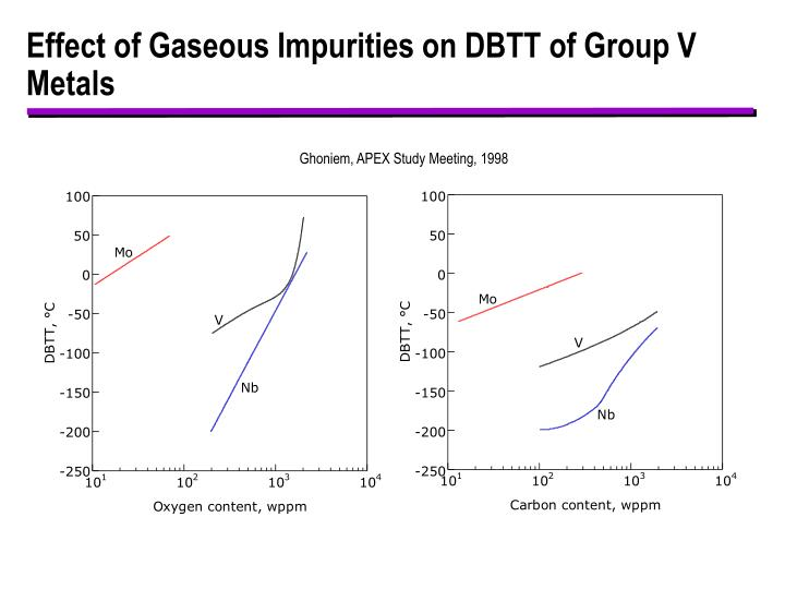 Effect of Gaseous Impurities on DBTT of Group V Metals