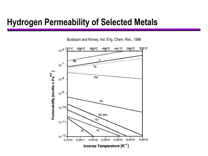 Hydrogen permeability of selected metals