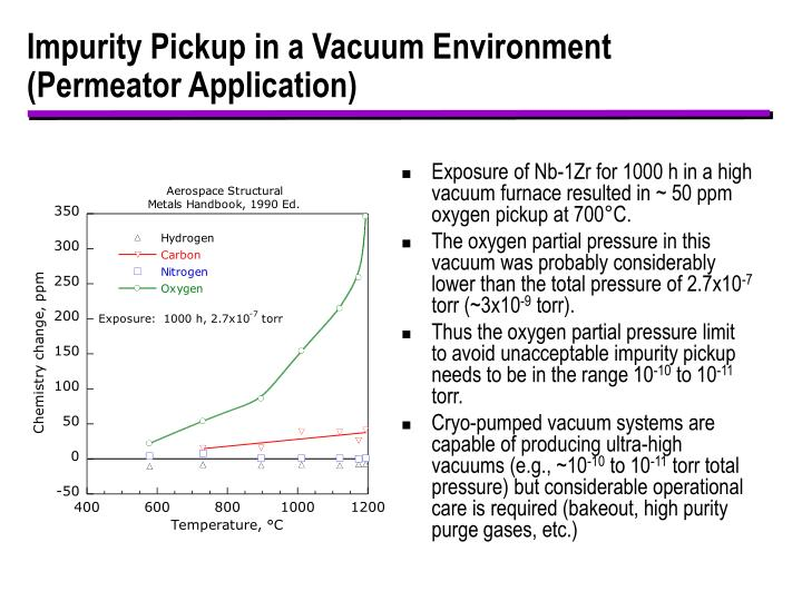 Impurity Pickup in a Vacuum Environment (Permeator Application)