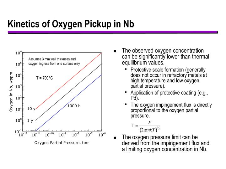 Kinetics of Oxygen Pickup in Nb