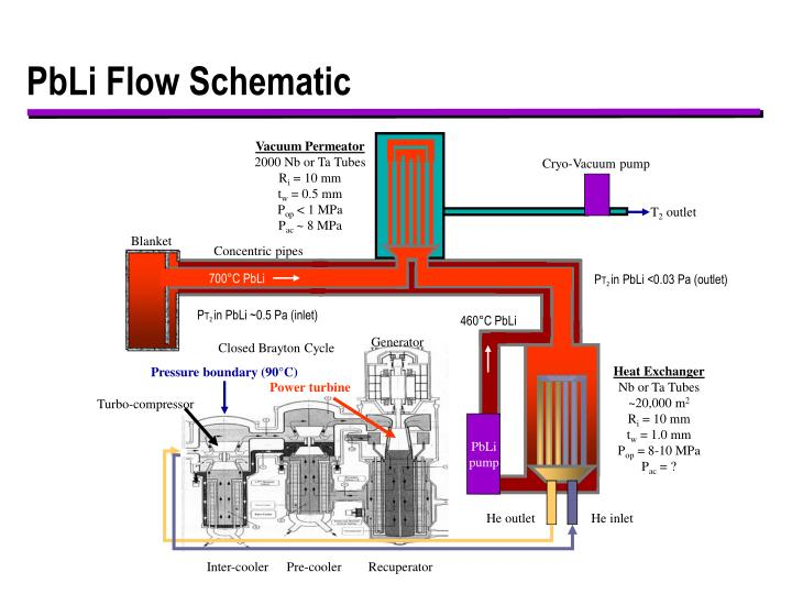 Pbli flow schematic