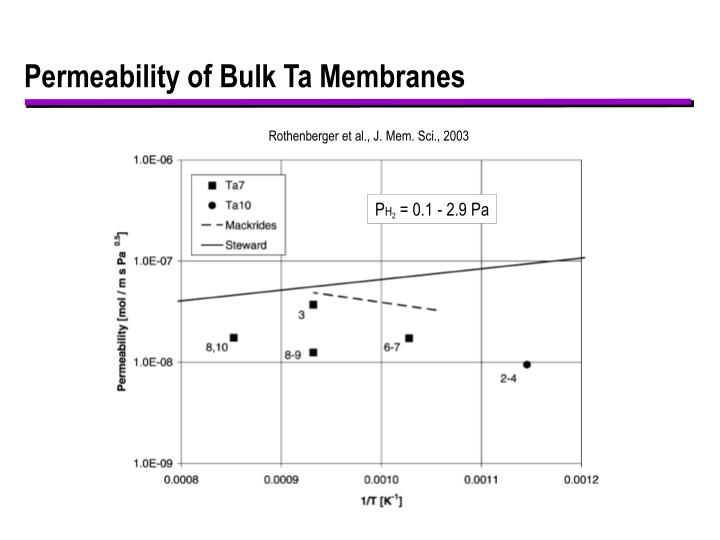 Permeability of Bulk Ta Membranes