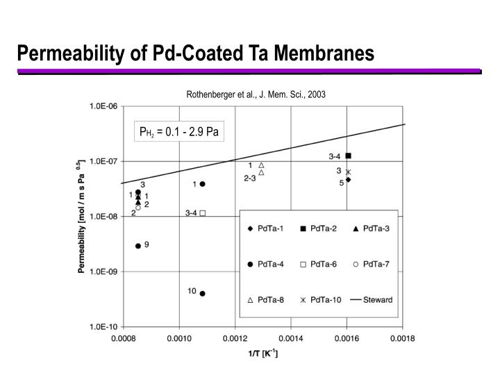 Permeability of Pd-Coated Ta Membranes