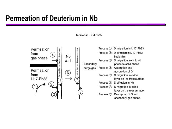 Permeation of Deuterium in Nb
