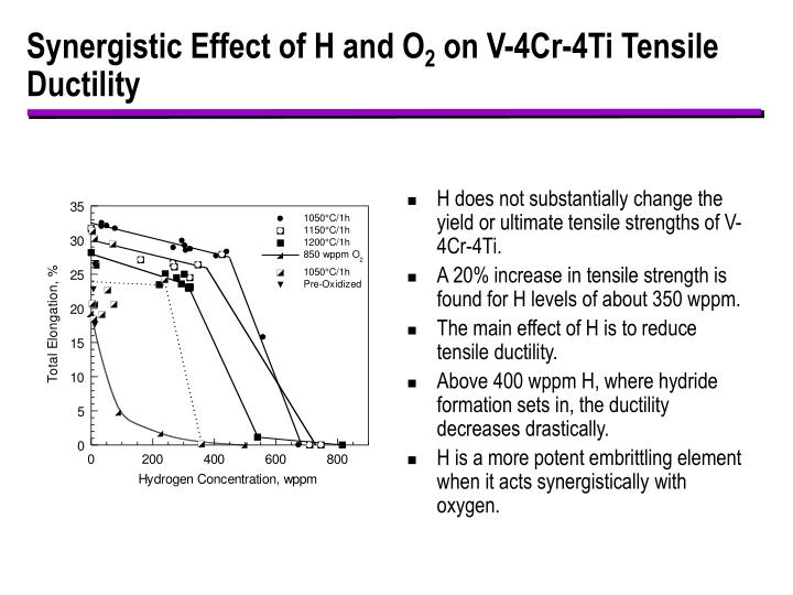 Synergistic Effect of H and O