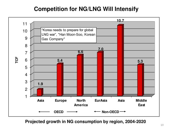 Competition for NG/LNG Will Intensify