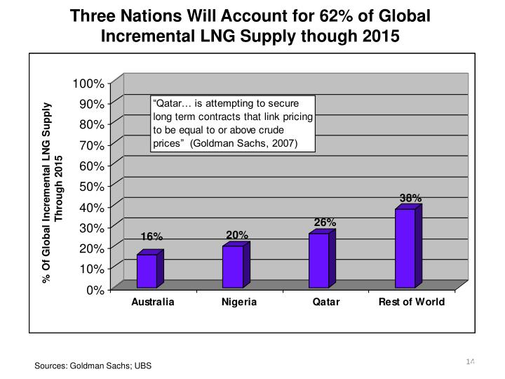 Three Nations Will Account for 62% of Global Incremental LNG Supply though 2015