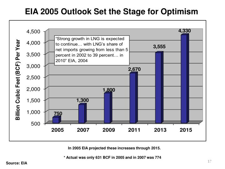 EIA 2005 Outlook Set the Stage for Optimism