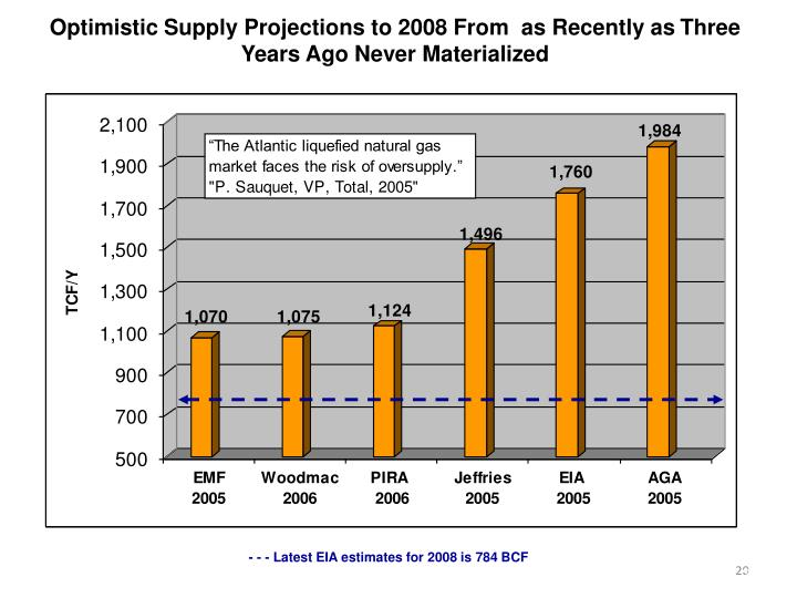 Optimistic Supply Projections to 2008 From  as Recently as