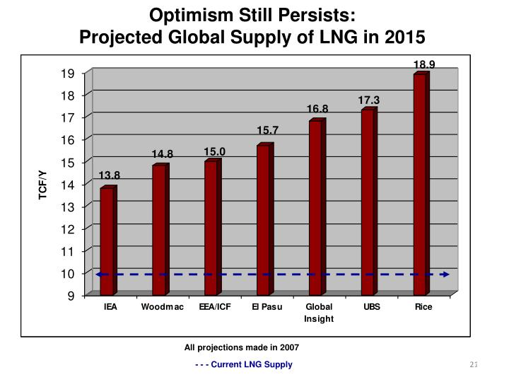 Optimism Still Persists: