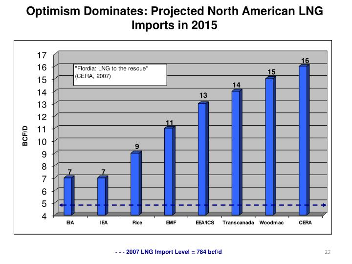 Optimism Dominates: Projected North American LNG Imports in 2015