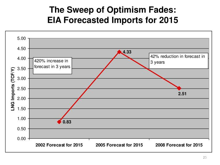 The Sweep of Optimism Fades: