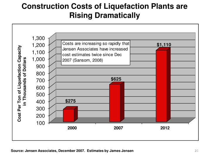 Construction Costs of Liquefaction Plants are Rising Dramatically