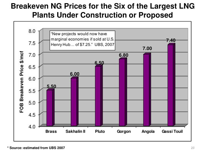 Breakeven NG Prices for the Six of the Largest LNG Plants Under Construction or Proposed