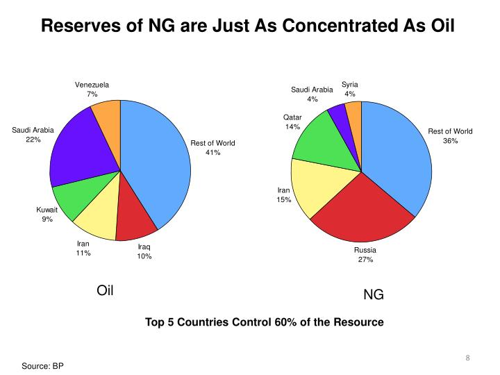 Reserves of NG are Just As Concentrated As Oil