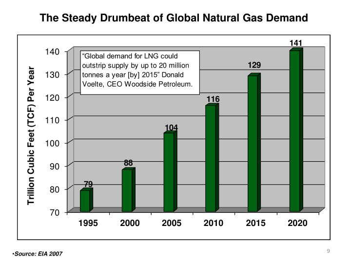 The Steady Drumbeat of Global Natural Gas Demand