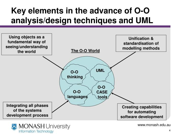 Key elements in the advance of O-O analysis/design techniques and UML