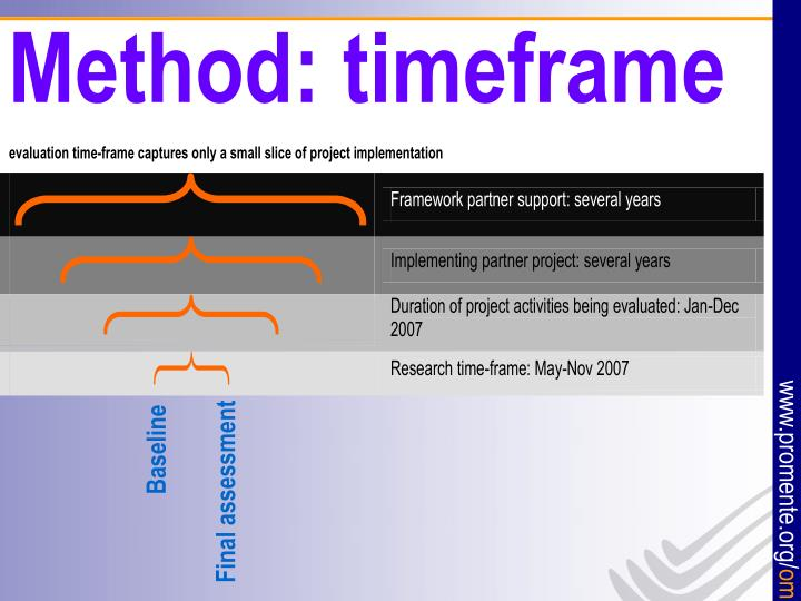 Method: timeframe