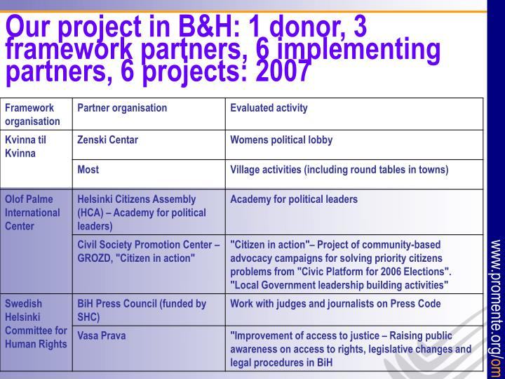 Our project in B&H: 1 donor, 3 framework partners, 6 implementing partners, 6 projects: 2007