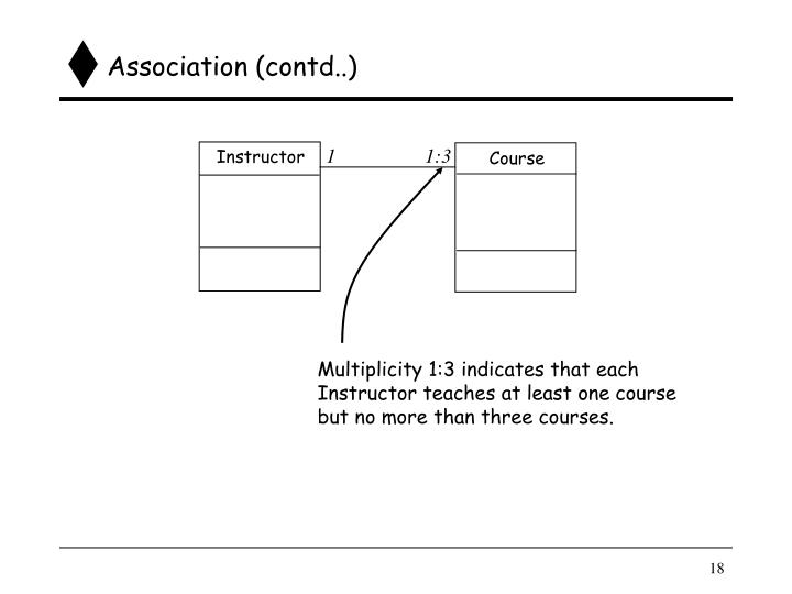Association (contd..)