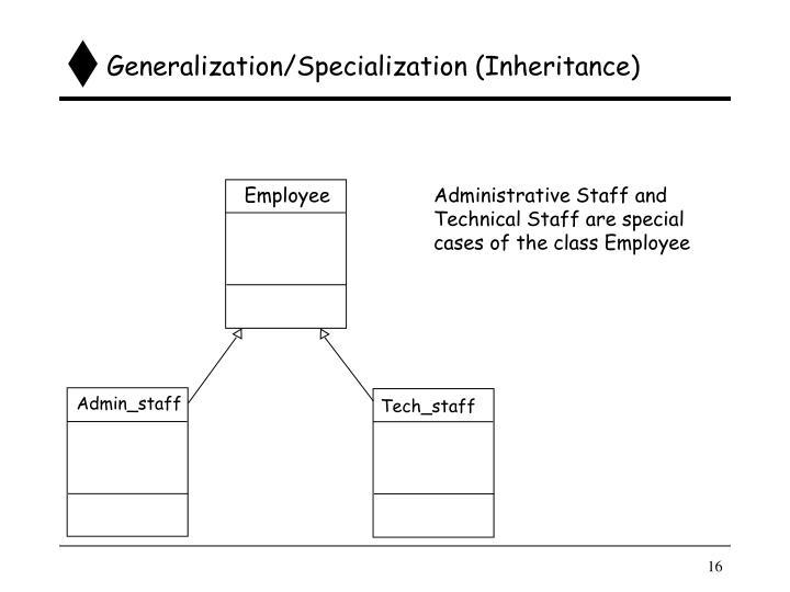 Generalization/Specialization (Inheritance)