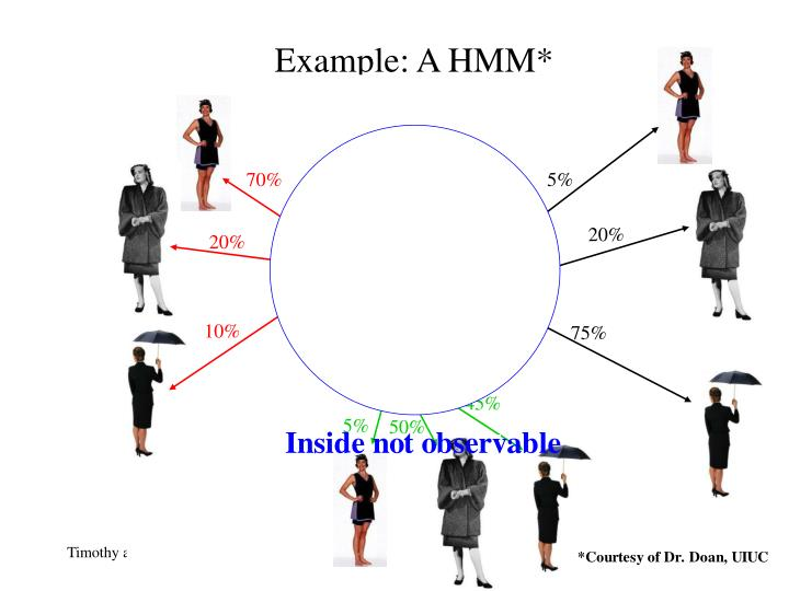Example: A HMM*
