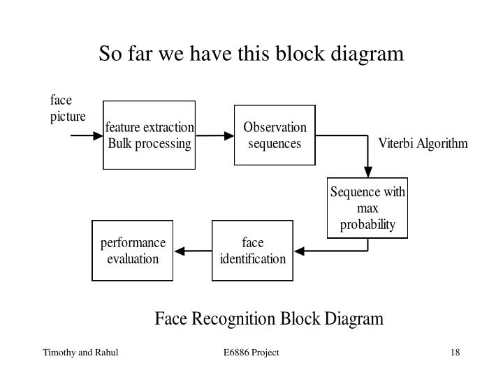 So far we have this block diagram