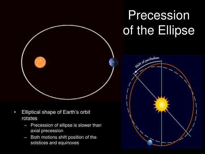 Precession