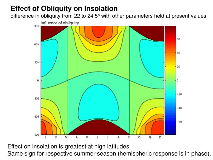 Effect of Obliquity on Insolation