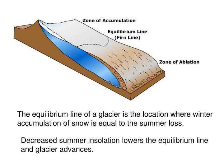The equilibrium line of a glacier is the location where winter