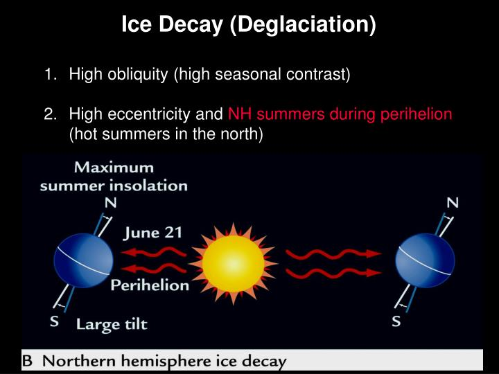 Ice Decay (Deglaciation)