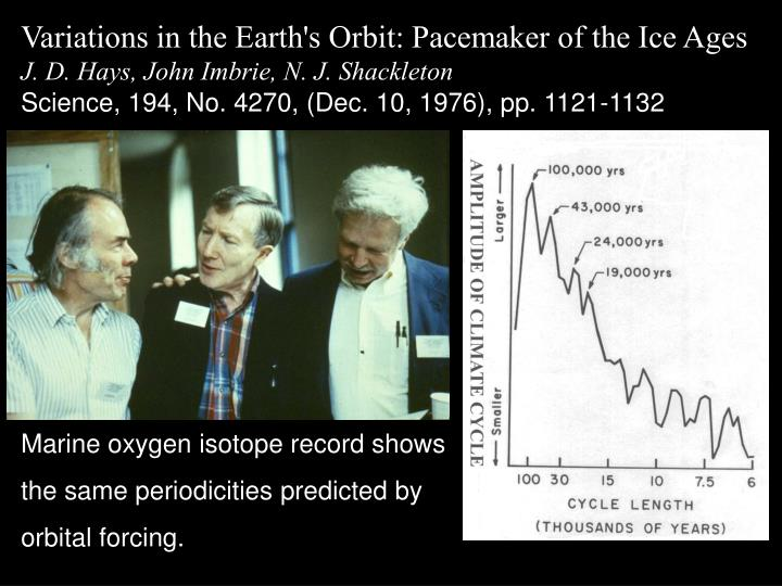Variations in the Earth's Orbit: Pacemaker of the Ice Ages