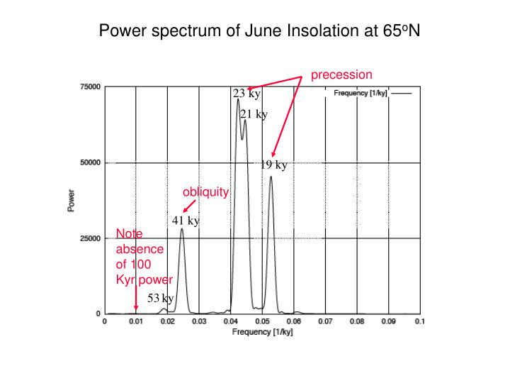 Power spectrum of June Insolation at 65