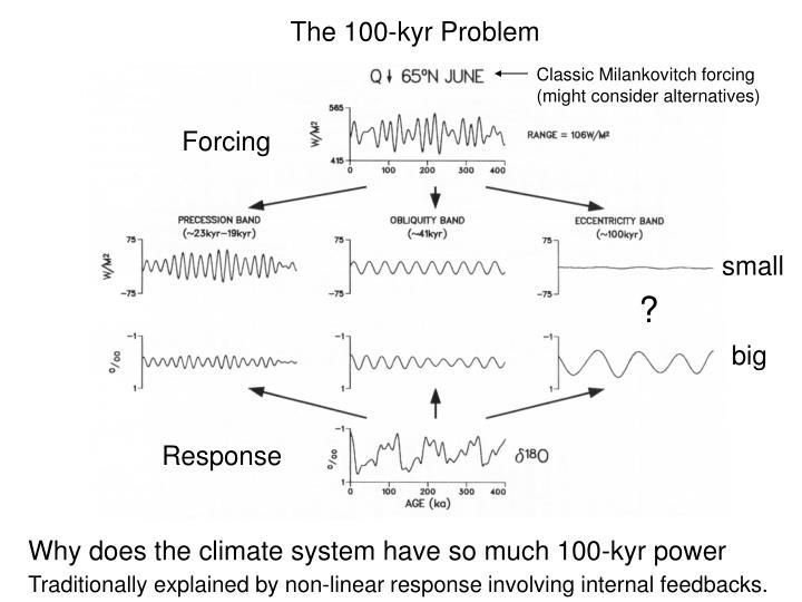 The 100-kyr Problem