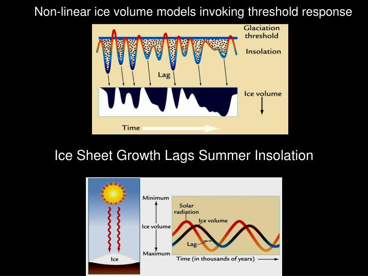 Non-linear ice volume models invoking threshold response