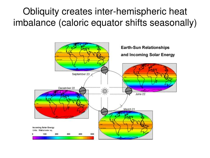 Obliquity creates inter-hemispheric heat imbalance (caloric equator shifts seasonally)