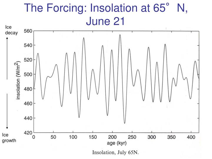 The Forcing: Insolation at 65°N, June 21