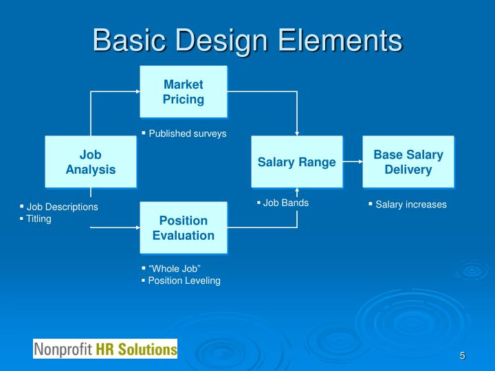 Basic Elements Design : Ppt competitive market compensation review powerpoint