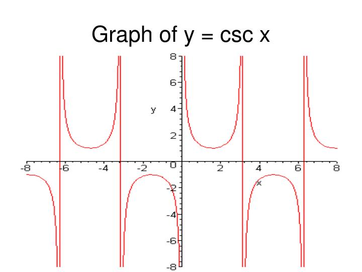 Graph of y = csc x