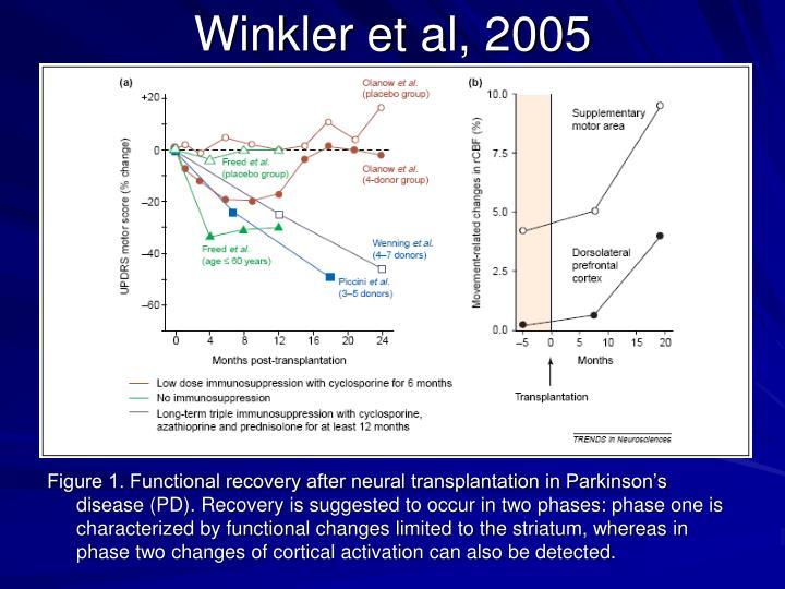 Winkler et al, 2005