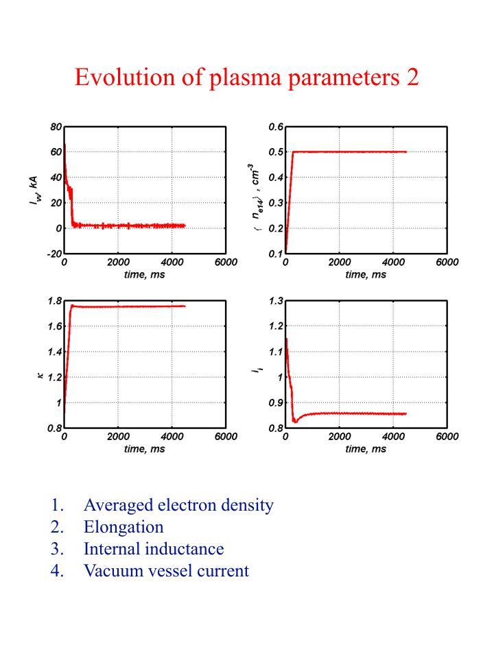 Evolution of plasma parameters
