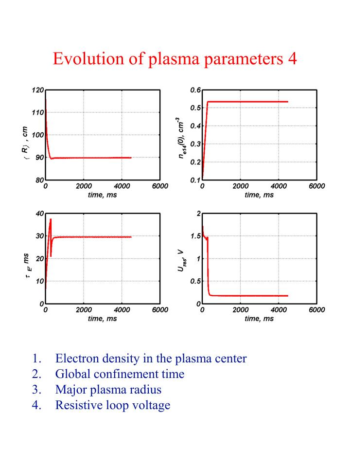 Evolution of plasma parameters