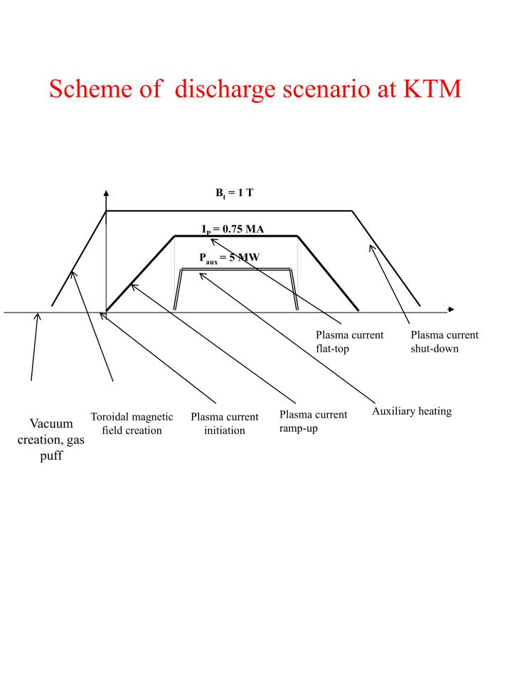 Scheme of  discharge scenario at KTM
