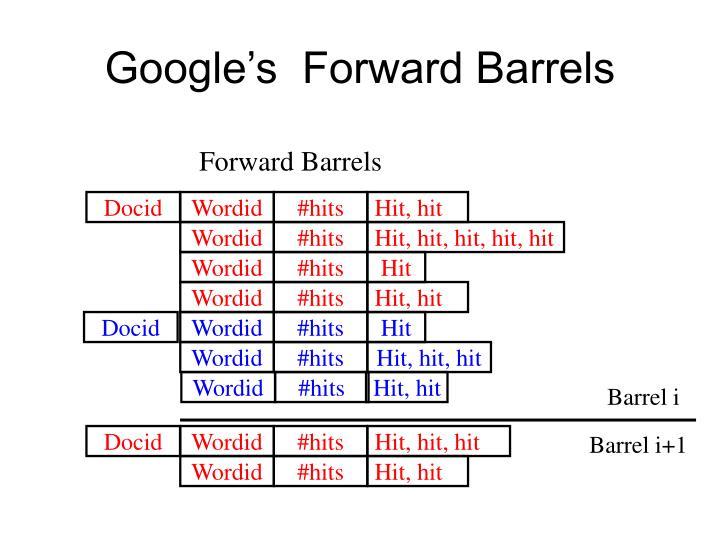 Google's  Forward Barrels