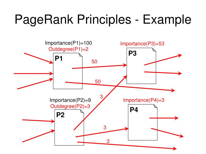 PageRank Principles - Example