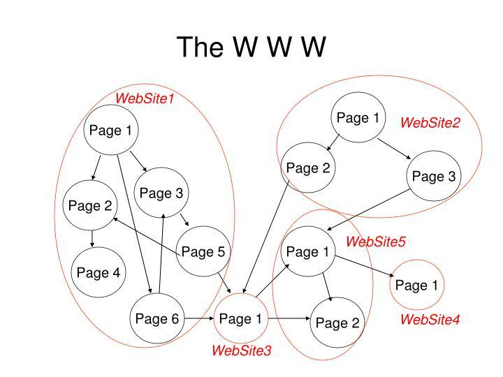 The W W W